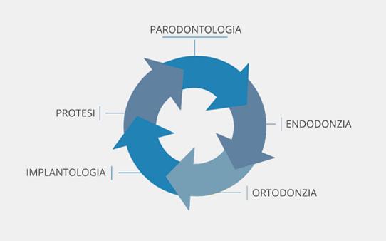 Che cos'è l'approccio multidisciplinare dentistico?